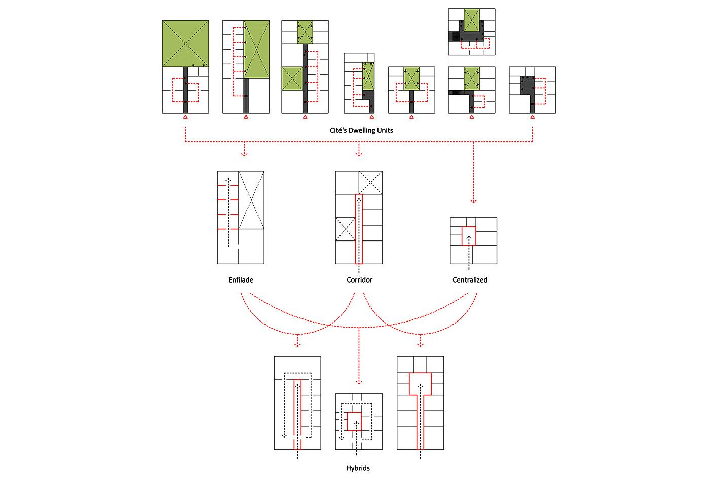 Cité Dwelling Unit Typologies