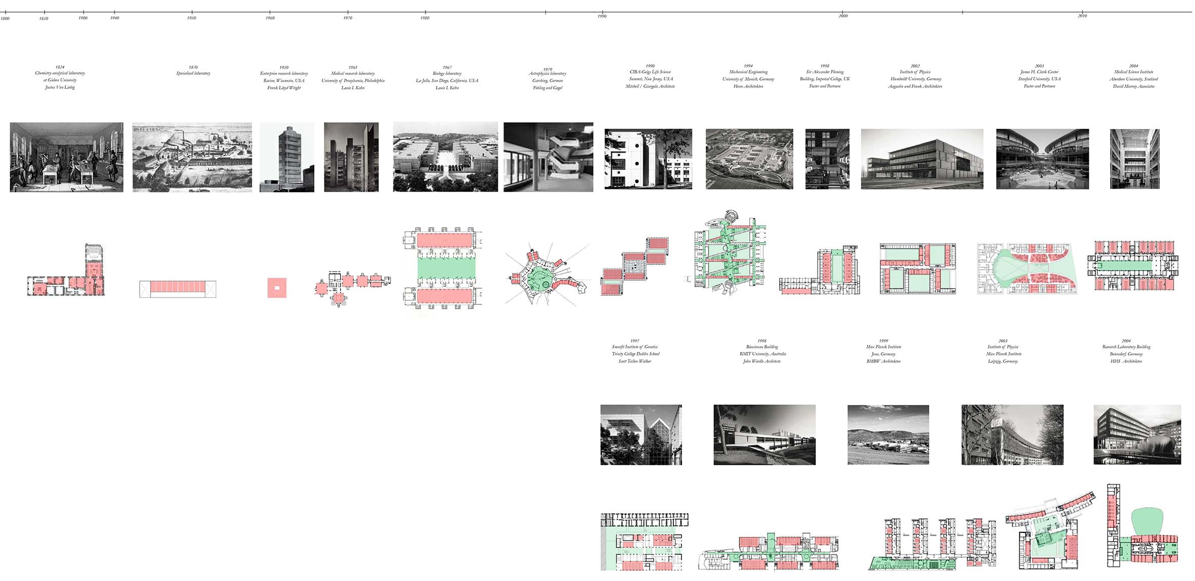 History of Laboratories